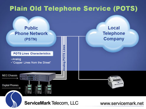 servicemark telecom computer telephony overview in this illustration there are three pots lines connected to a business phone system which provides the ability for three simultaneous phone calls