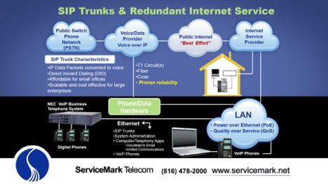 redundant internet service overview