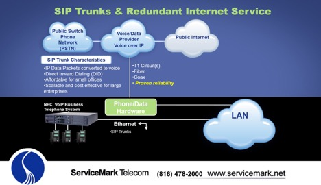 sip trunks and redundant internet service in depth