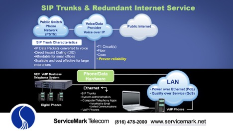 sip trunks and redundant internet service overview