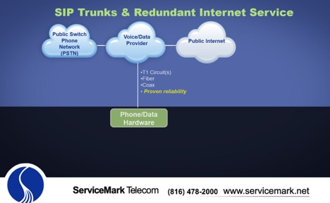 sip trunks and redundant internet service